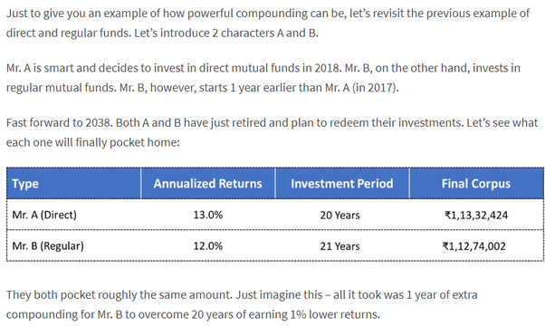 investing with very little Money
