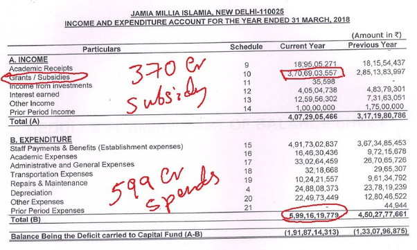 Jamia Millia Islamia (JMI): Income and Expenditure Account for Year ended 31-March 2018