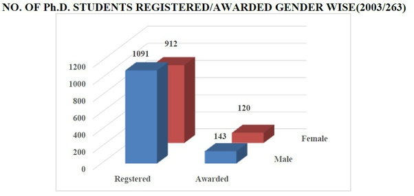 Jamia Millia Islamia (JMI): No. of Ph.D. Students Registered/Awarded Gender wise (2003/263)