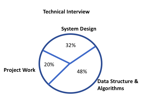 expert in Data Structure and Algorithms