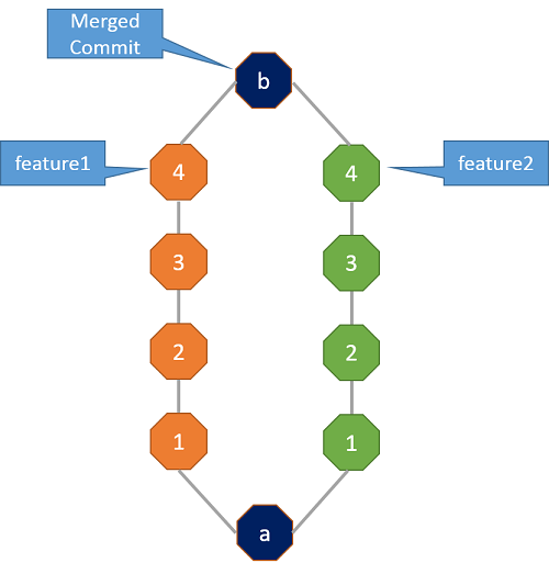 git branches wit merge commit