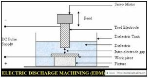 Electric Discharge Machining Process