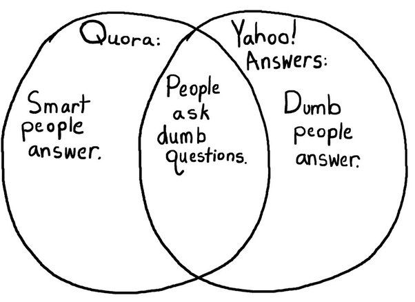Quora Meme , The 20 Best Apps for Students