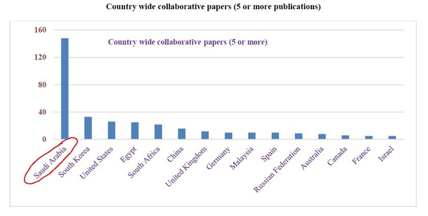 Country wide collaborative papers (5 or more publications)