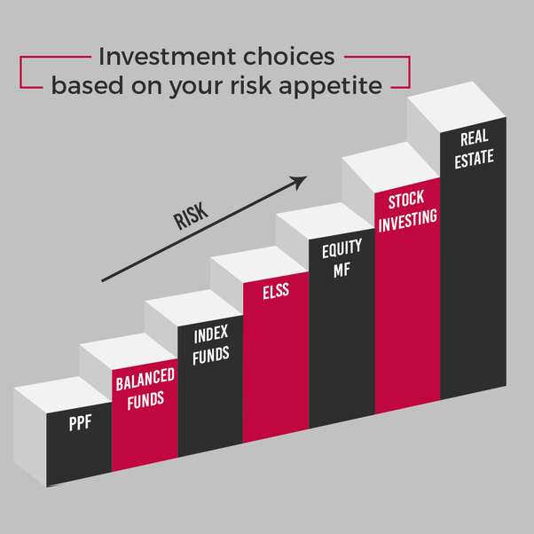 What are the different options available for long-term investment in India?