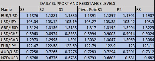Forex daily Support and Resistance levels | Forex Trading Signals
