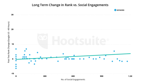 Engagement from SEO and Email Marketing