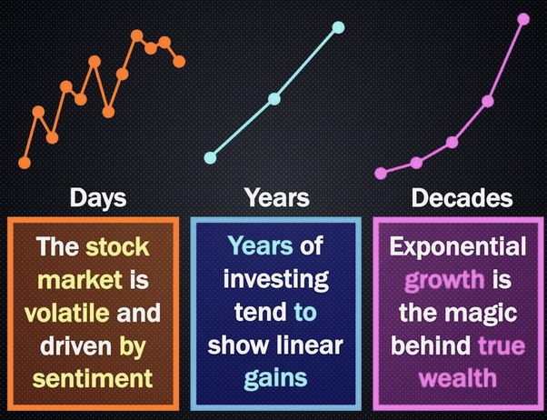 long term vs short term investment