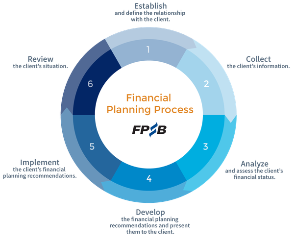 6 Steps of Financial Planner