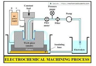 Electro Chemical Machining Process