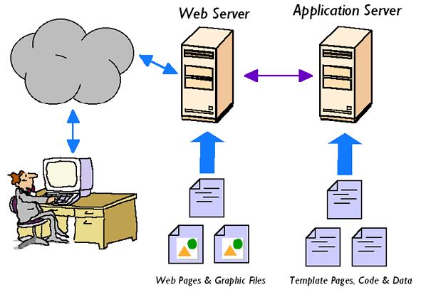 Application Server V/s Web Server Example