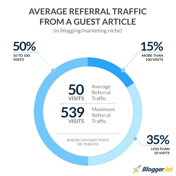 Average referral traffic from guest article