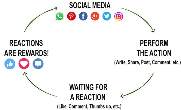 Positive And Negative Effects Of Social Media