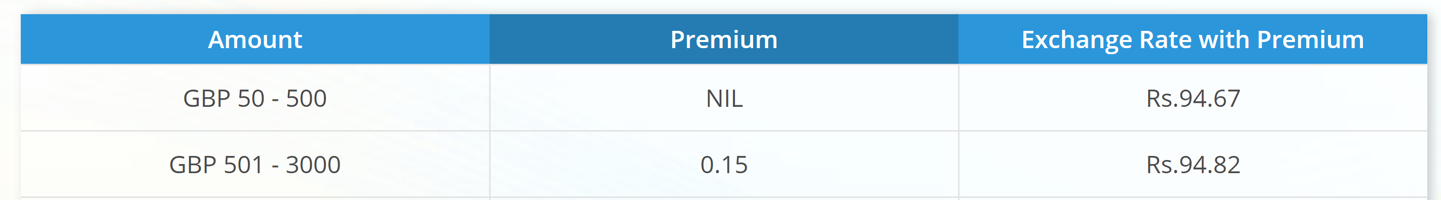 SBI Uk to India rate